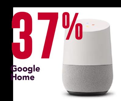 37% Google Home smart speakers
