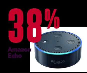 38% Amazon Echo Smart Speakers